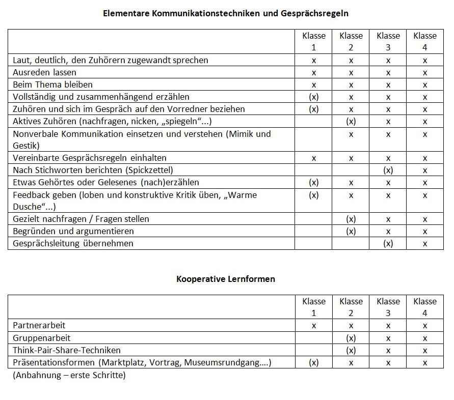 Tabelle Kommunikation und Lernformen
